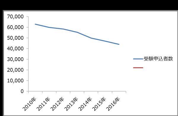 2030年、税理士試験の受験申込者数はゼロになる!?-1