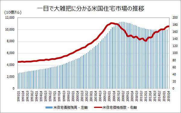 米住宅市場