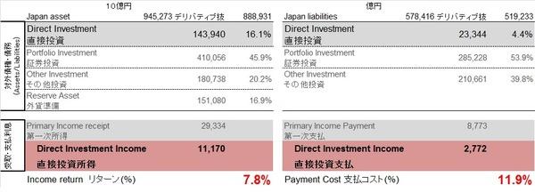 日本 分析(対外純債権vs受取支払)