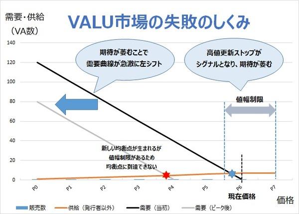 VALU市場の失敗のしくみ