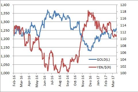 円とゴールド
