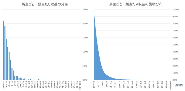 umanushi_graph1