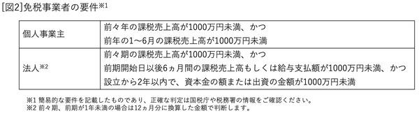 0404_武内俊介_[図2]免税事業者の要件
