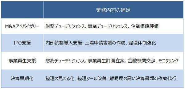 【業務内容の補足】