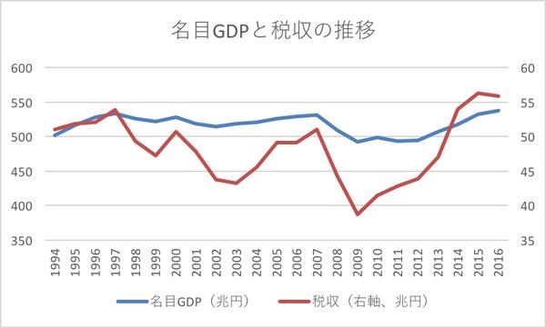 GDPと税収