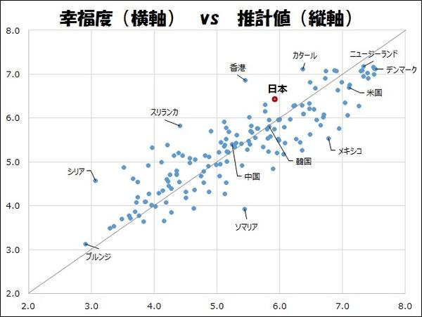 幸福度vs推計値