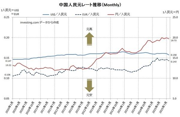 中国人民元レート推移