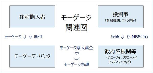 モーゲージ関連図