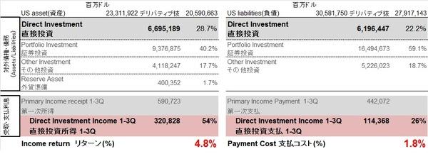 US 分析(対外純債権vs受取支払)
