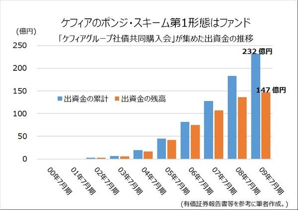 0908本田康博(グラフ) (1)