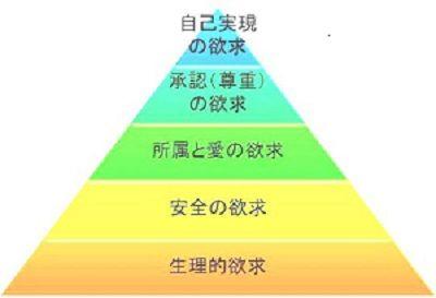 五段階欲求