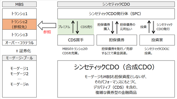 シンセティックCDO図