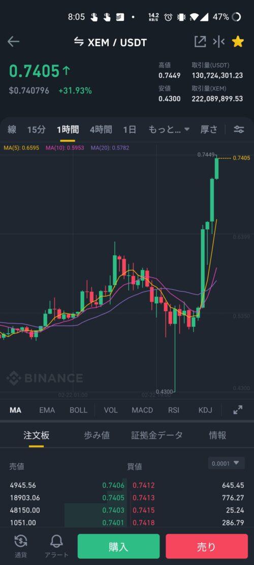【仮想通貨】ネムさん、とんでもないチャートになるwwwwwwwww