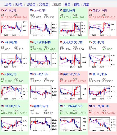 【為替相場】米債利回りの下げでドル円戻り売り 1ドル109.3円に インフレ懸念根強く株価指数はわずかに伸びる程度 通貨安影響もあり原油・金強い