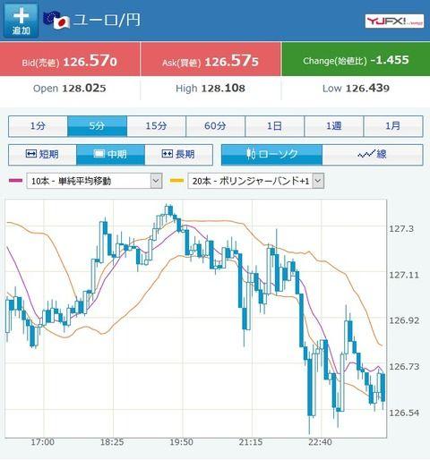 ユロ円、大幅に円高へ!126円台半ば