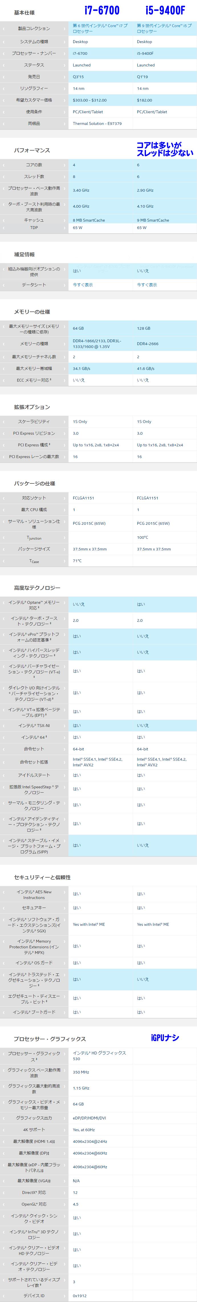 Core i7-6700_vs_Core i5-9400F