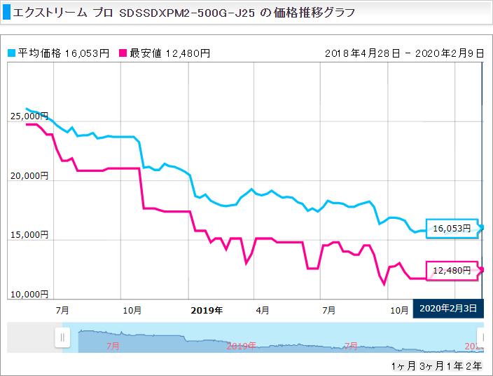 価格推移_SDSSDXPM2-500G-J25_SanDisk