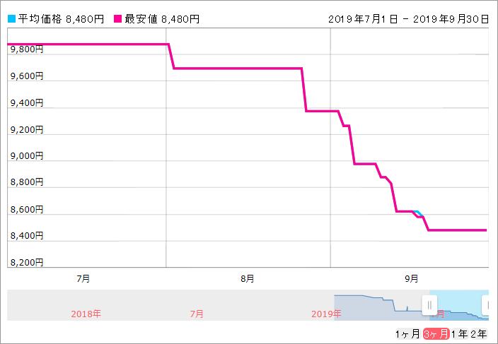 8480円_ASU630SS-960GQ-X_価格コム