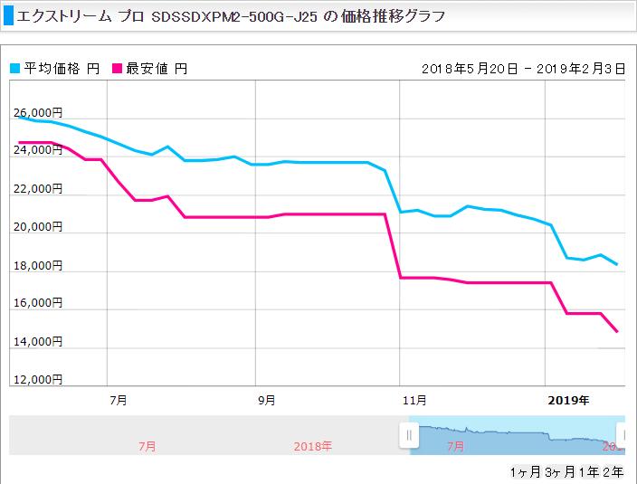 価格推移_SDSSDXPM2-500G-J25