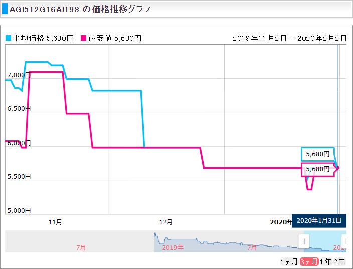 価格推移グラフ_AGI_512G16AI198