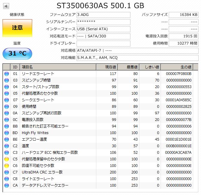 C5:代替処理保留中のセクタ数 C6:回復不可能セクタ数