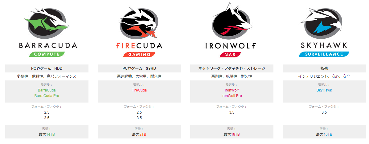 BarraCuda_FireCuda_IronWolf_SkyHawk