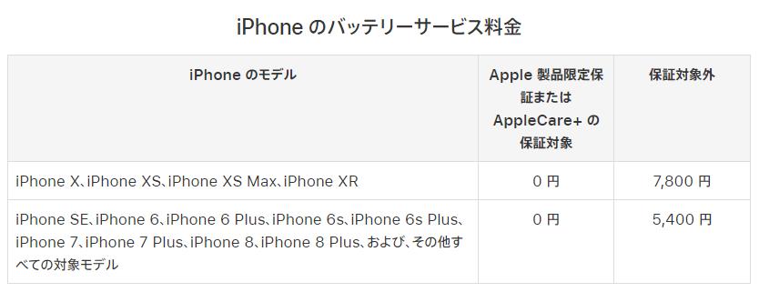 iPhoneのバッテリーサービス料金
