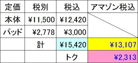 ネオジオミニ_パッドセット_価格差