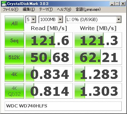 ハードディスク(WDC WD740HLFS,1万回転,SATA300)の場合