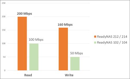RN10400-100AJS_RN21400-100AJS_速度比較