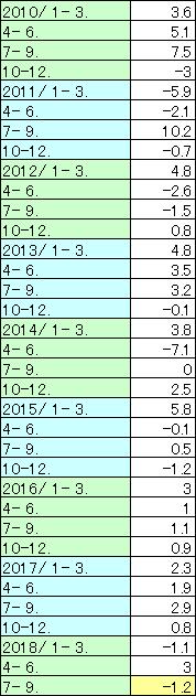 実質季節調整系列(年率)_002