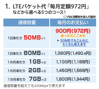 「OCN モバイル ONE」の通信量と月額費用表