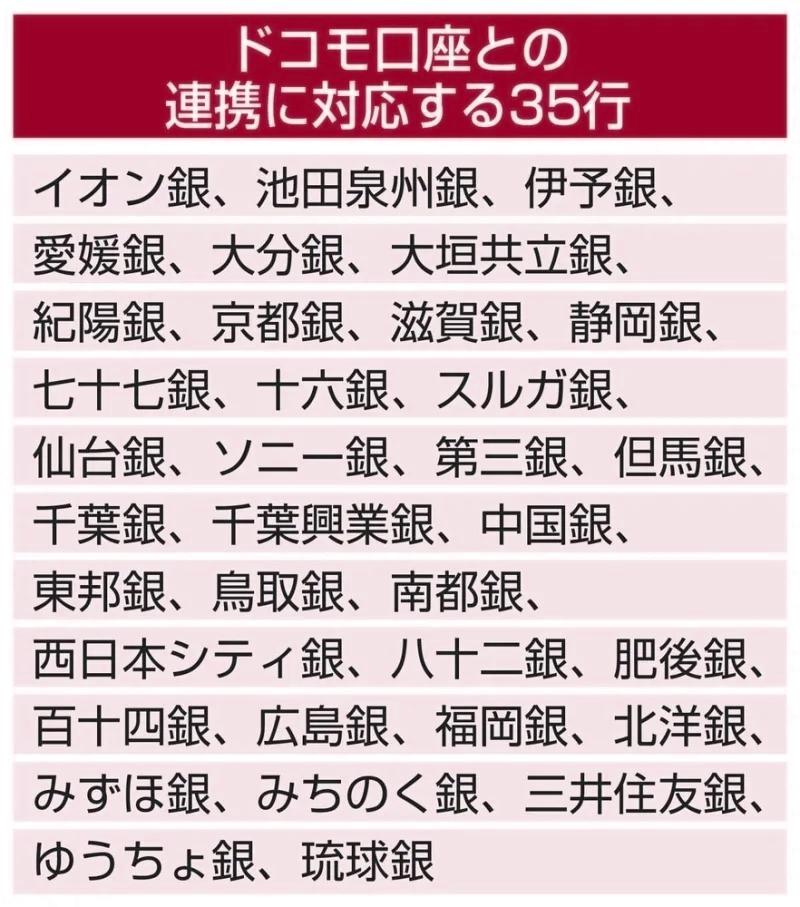 ドコモ口座_35行