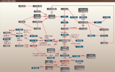 日本航空学園の相関図