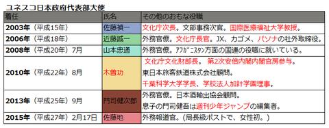 ユネスコ日本政府代表部大使
