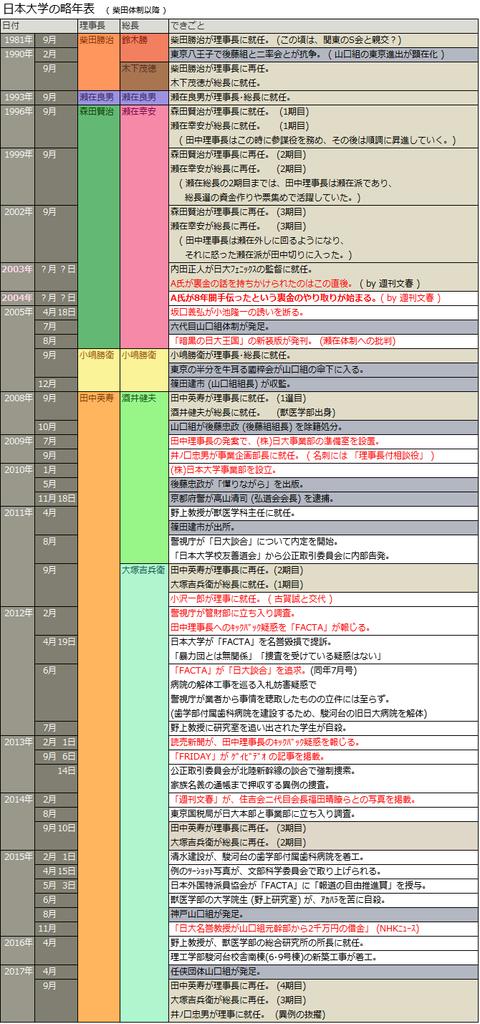 日本大学の略年表