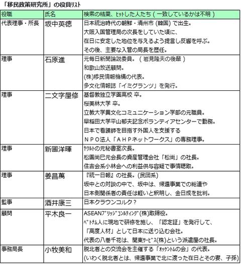 移民政策研究所の役員リスト