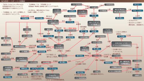 NEM財団~テックビューロの相関図