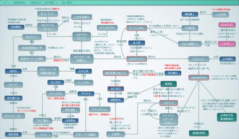 JCサービス(細野豪志)~病院REIT(田村憲久)~スルガ銀行