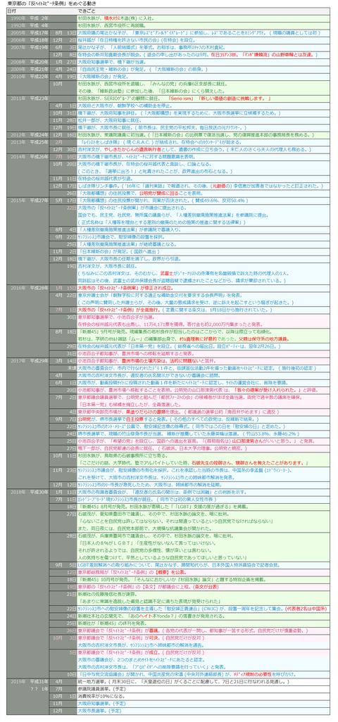 東京都の「反ヘイトスピーチ条例」をめぐる動き