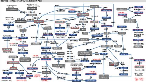 加計学園の相関図1