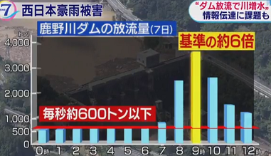 鹿野川ダムの放流量
