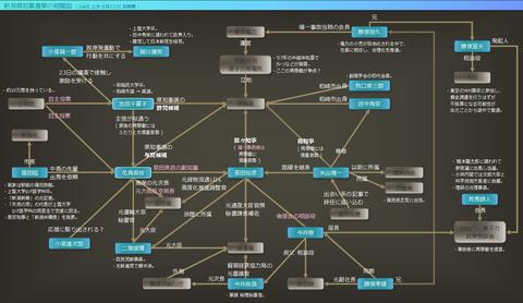 新潟県知事選挙の相関図