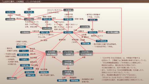 山田洋行事件の相関図