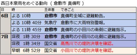 西日本豪雨をめぐる動向(倉敷市真備町)