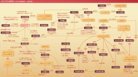 日本大学の相関図