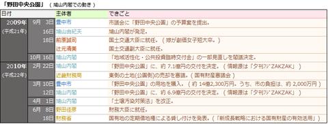 「野田中央公園」(鳩山内閣での動き)