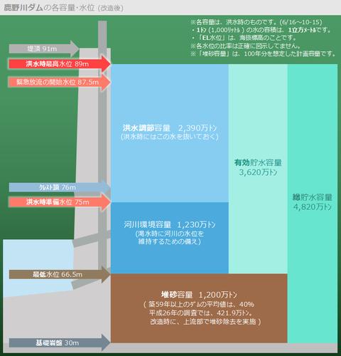 鹿野川ダムの各容量・水位