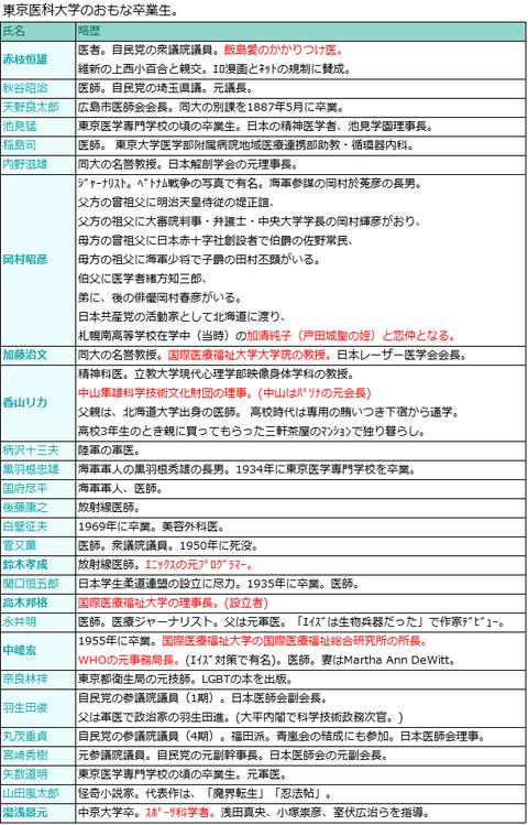 東京医科大学のおもな卒業生