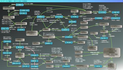 アジアゲートウェイ構想~原子力立国の相関図